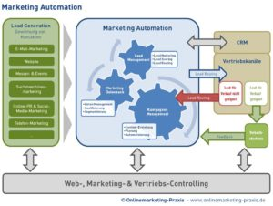 marketing automation praxis