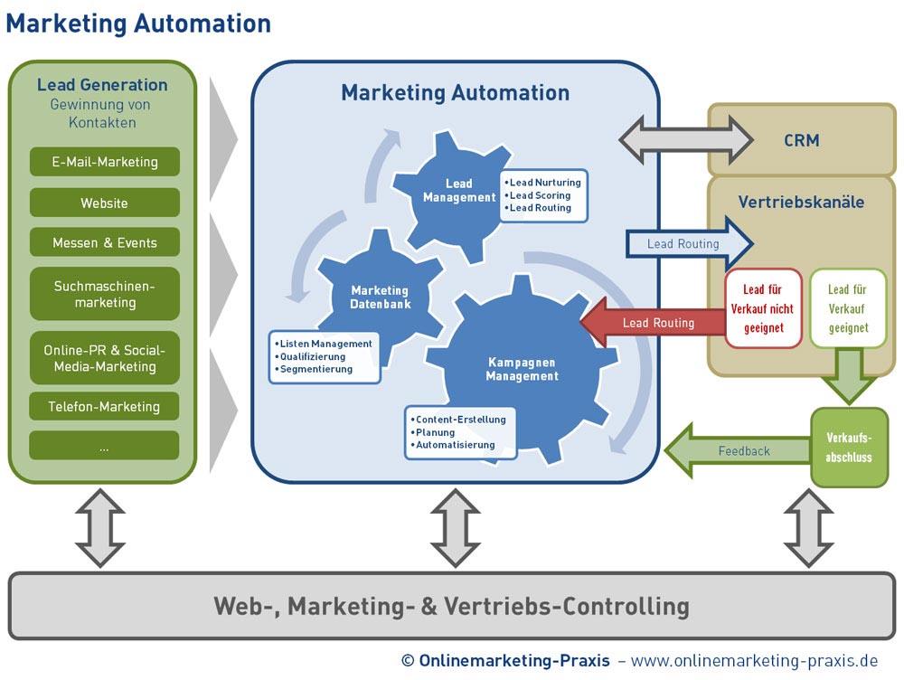 marketing automation praxis